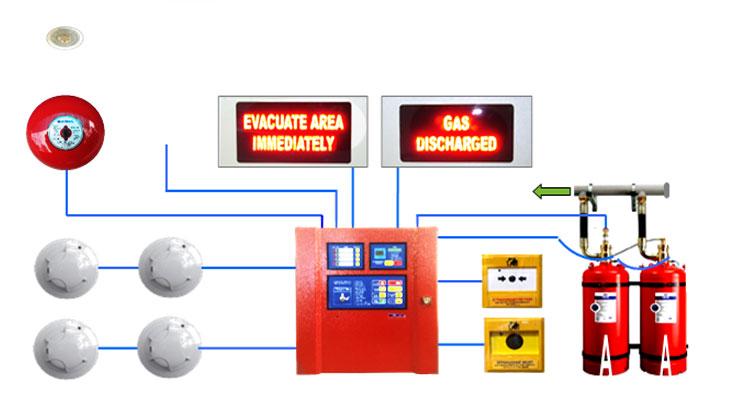 ระบบดับเพลิงอัตโนมัติและระบบแจ้งเตือนอัคคีภัย Fire